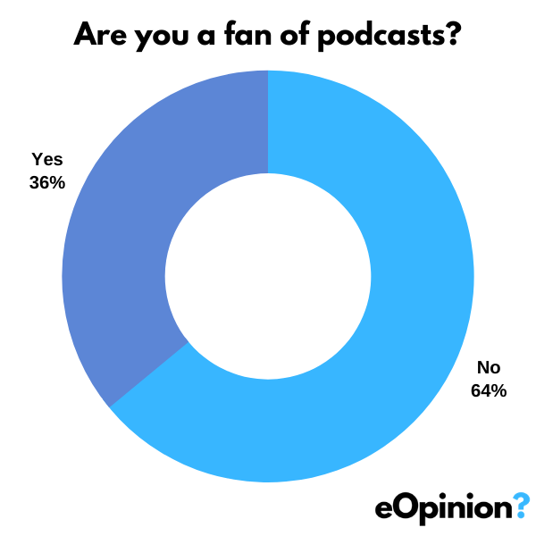 Are you a fan of podcasts? | eOpinion