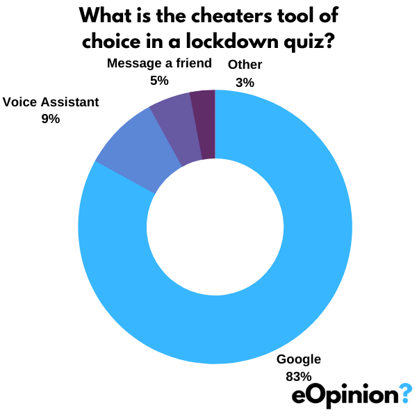Cheaters tool of choice | eOpinion