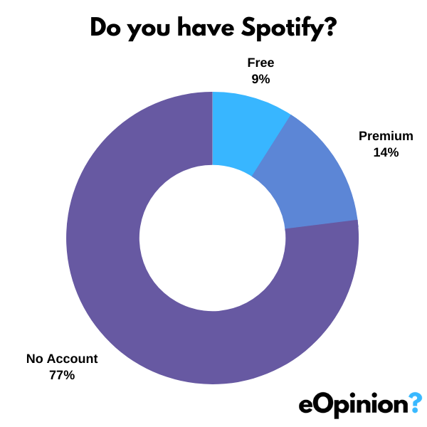 Do you have Spotify? | eOpinion