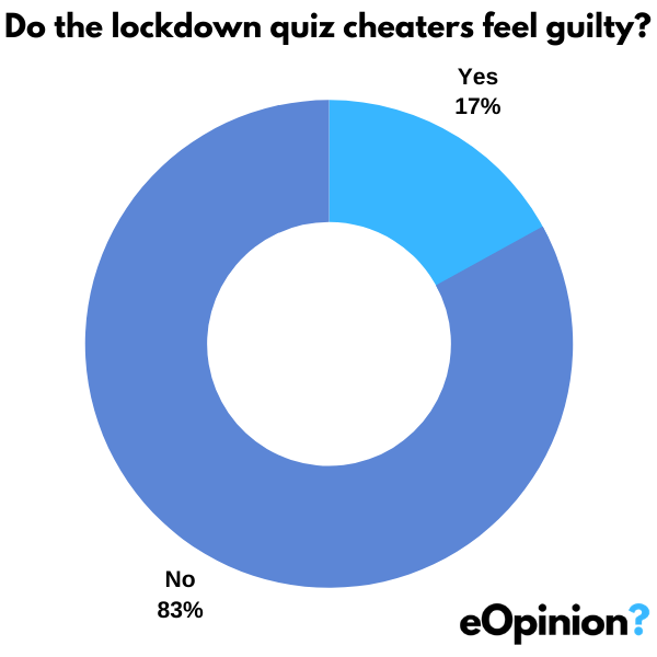 Guilty cheaters? | eOpinion