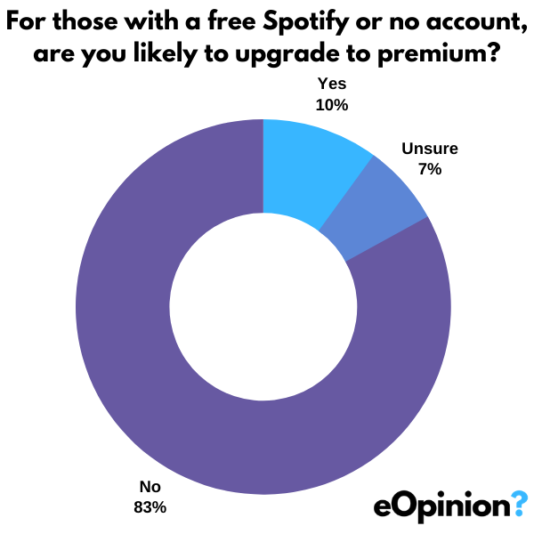 Spotify Upgrade x Joe Rogan | eOpinion