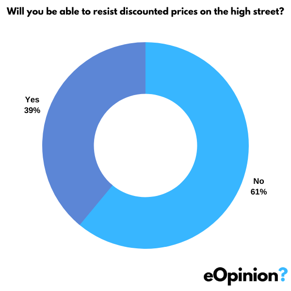 Will you be able to resist discounted prices on the high street? | eOpinion.org