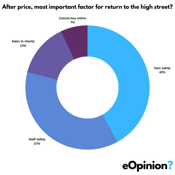 After price, most important factor for return to the high street? | eOpinion.org