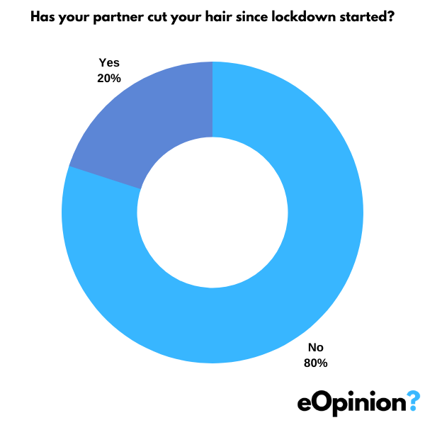 Has your partner cut your hair since lockdown started? | eOpinion.org