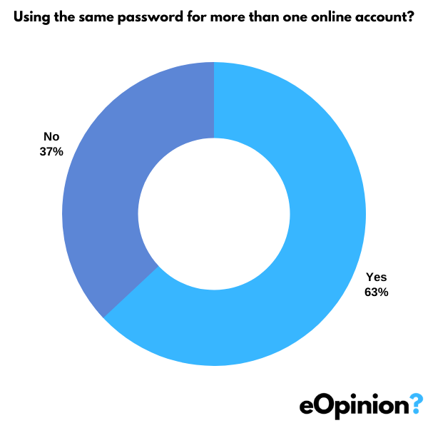 Using the same password for more than one online account? | eOpinion.org
