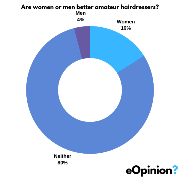 Are women or men better amateur hairdressers? | eOpinion.org