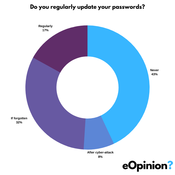 Do you regularly update your passwords? | eOpinion.org