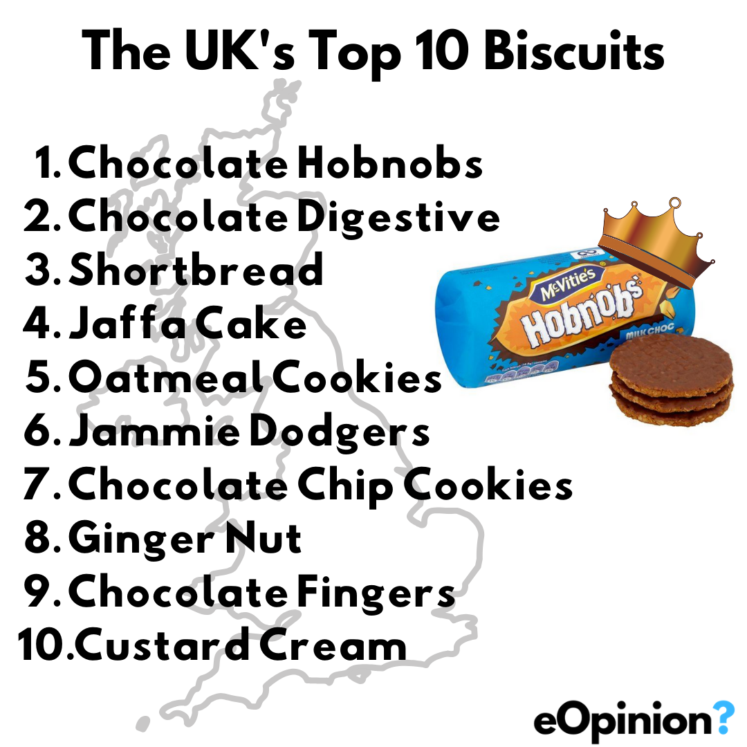 UK's Top 10 biscuits | eOpinion