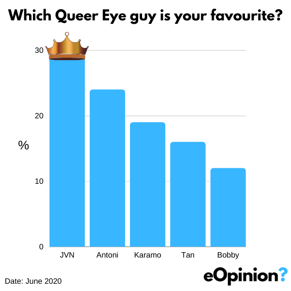 JVN is Fave Queer Eye Guy | eOpinion