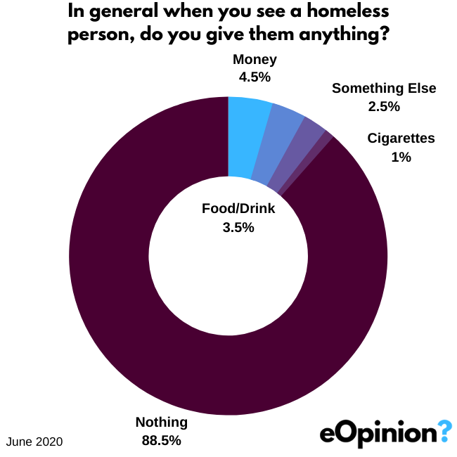 In general when you see a homeless person, do you give them anything? | eOpinion