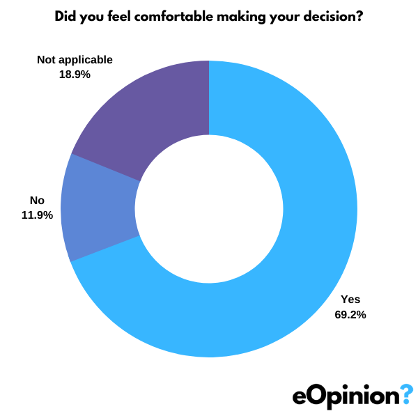 Did you feel comfortable making your decision? | eOpinion.org
