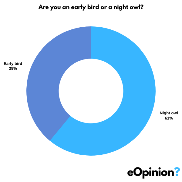 Are you an early bird or a night owl? | eOpinion.org
