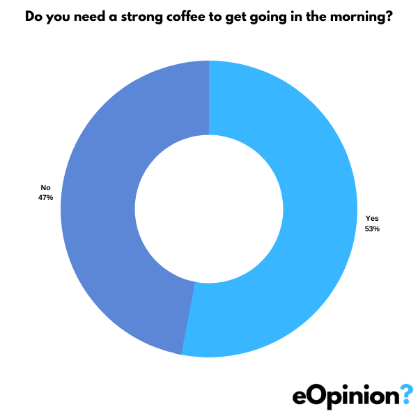 Need coffee in the morning? | eOpinion.org