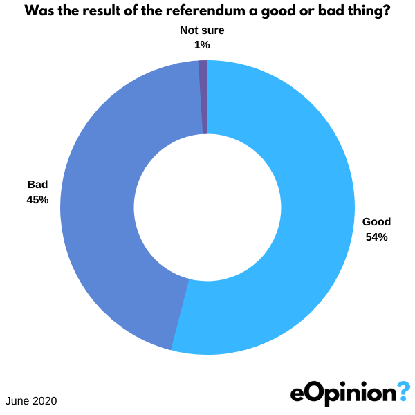 Result good or bad thing? | eOpinion.org
