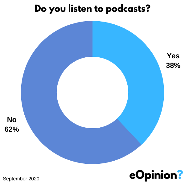 Do you listen to podcasts | eOpinion.org