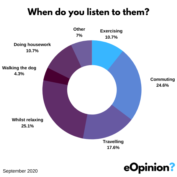 When do you listen to podcasts | eOpinion.org