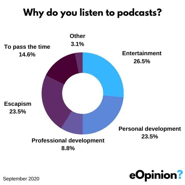 Why do you listen to podcasts | eOpinion.org