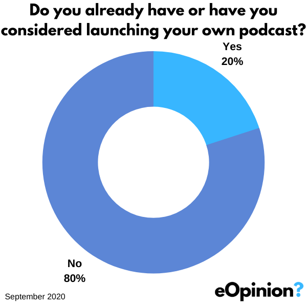 Launching your own podcasts | eOpinion.org