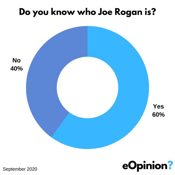 Joe Rogan king of podcasts | eOpinion.org
