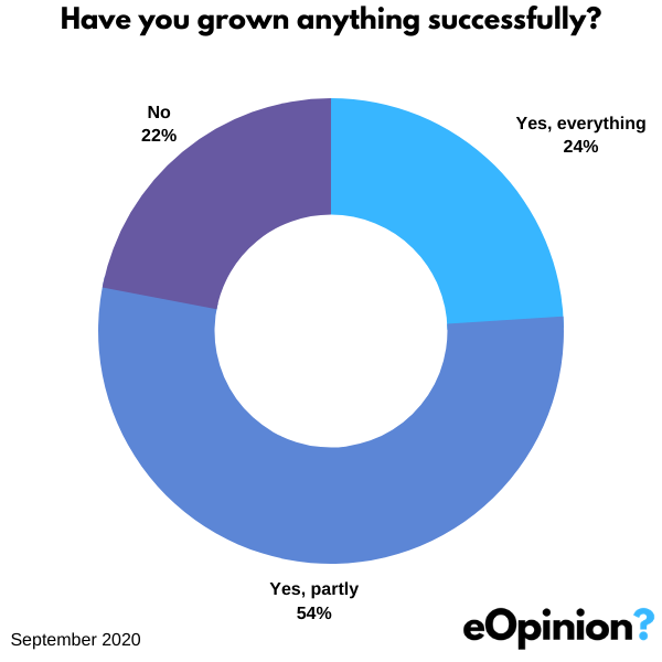 Have you grown anything successfully | eOpinion.org